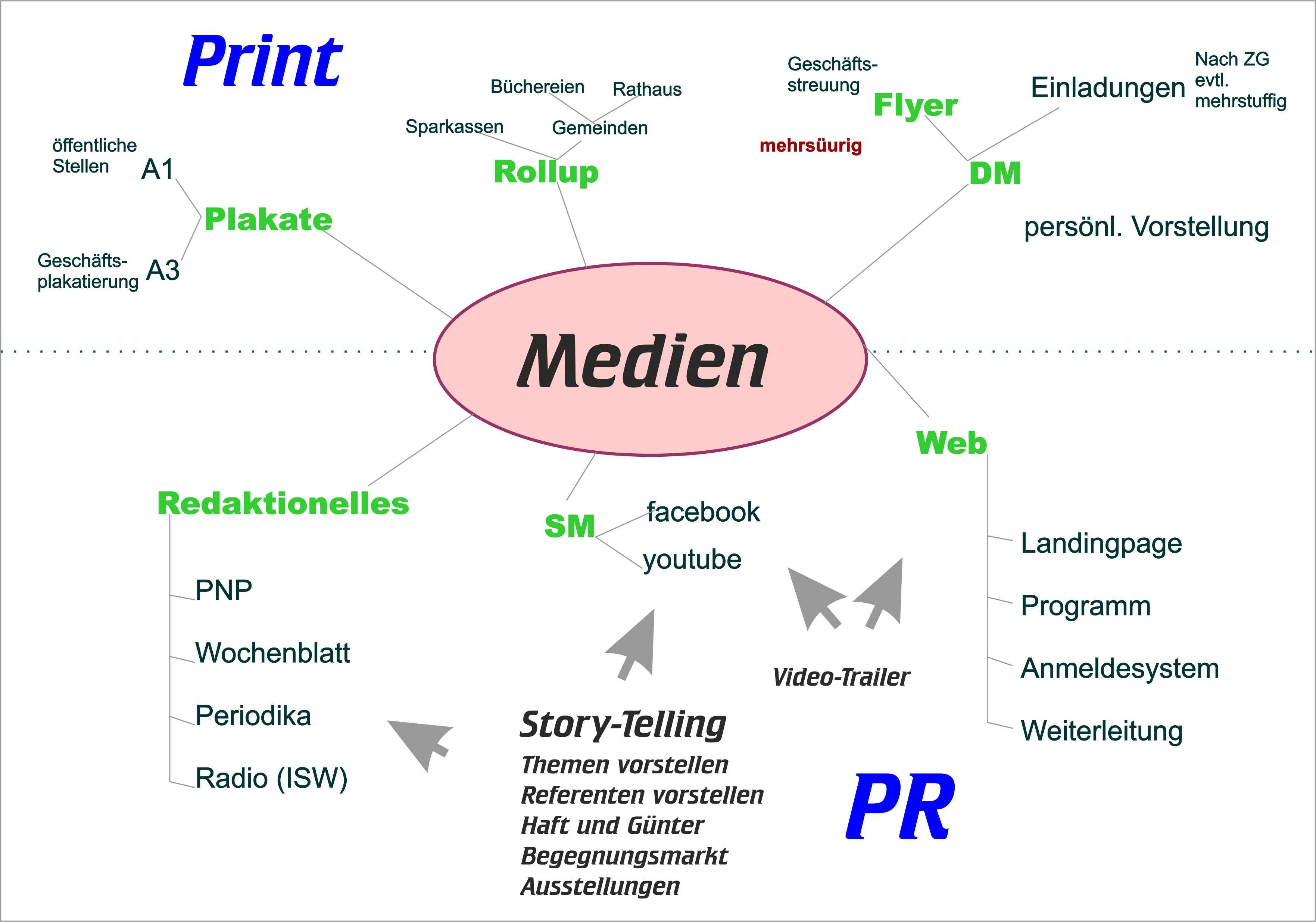 Medienstrategie